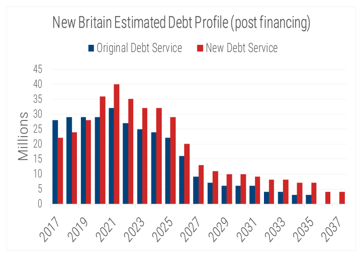 New-Britain-Estimated-Debt-Service