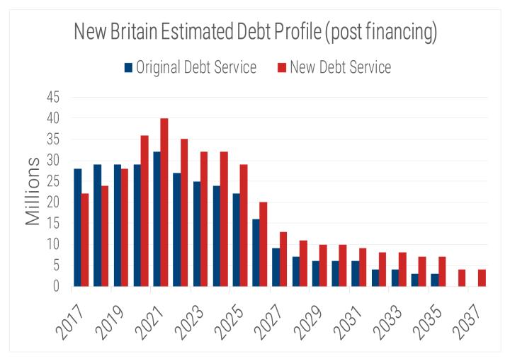 New-Britain-Estimated-Debt-Service